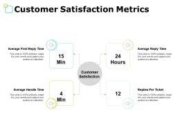 Customer Satisfaction Metrics Measure Ppt Powerpoint Presentation File Ideas