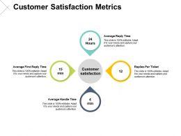 Customer Satisfaction Metrics Satisfaction Ppt Powerpoint Presentation Pictures Display