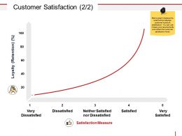 Customer Satisfaction Powerpoint Presentation