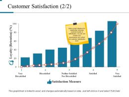 Customer Satisfaction Powerpoint Presentation Examples