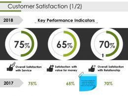 Customer Satisfaction Powerpoint Slide Backgrounds