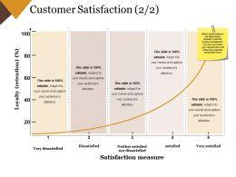 Customer Satisfaction Powerpoint Slide Themes