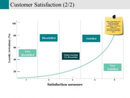 Customer Satisfaction Powerpoint Slides