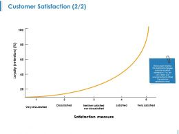 Customer Satisfaction Ppt Examples