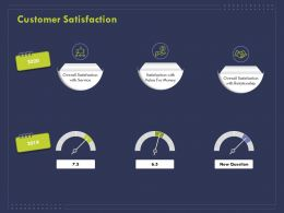 Customer Satisfaction Ppt Powerpoint Presentation Styles Backgrounds