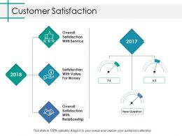 Customer Satisfaction Ppt Slides Inspiration