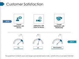 Customer Satisfaction Presentation Powerpoint Example