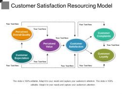 Customer Satisfaction Resourcing Model Ppt Slide