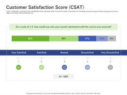 Customer Satisfaction Score Csat Using Customer Online Behavior Analytics Acquiring Customers Ppt Tips