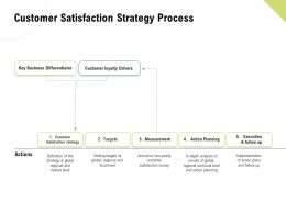Customer Satisfaction Strategy Process Action Planning Ppt Shapes