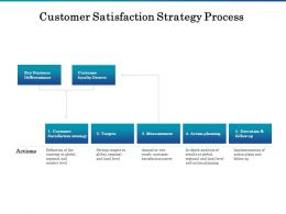 Customer Satisfaction Strategy Process Ppt Powerpoint Presentation