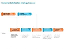 Customer Satisfaction Strategy Process Regional Ppt Powerpoint Presentation File Skills