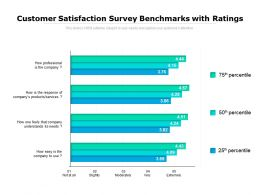 Customer Satisfaction Survey Benchmarks With Ratings