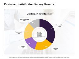 Customer Satisfaction Survey Results Data Ppt Powerpoint Presentation Gallery Graphics