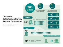 Customer Satisfaction Survey Results For Product