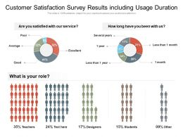Customer Satisfaction Survey Results Including Usage Duration