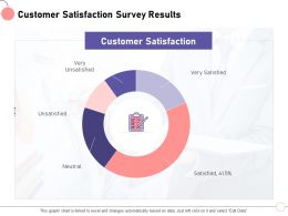 Customer Satisfaction Survey Results M1438 Ppt Powerpoint Presentation File Guide