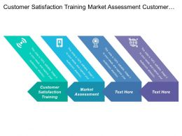Customer Satisfaction Training Market Assessment Customer Needs External Environment