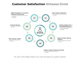 Customer Satisfaction Virtuous Circle