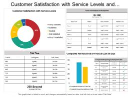 Customer Satisfaction With Service Levels And Complaints Dashboard