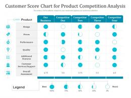 Customer Score Chart For Product Competition Analysis