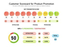 Customer Scorecard For Product Promotion