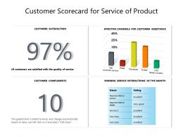 Customer Scorecard For Service Of Product