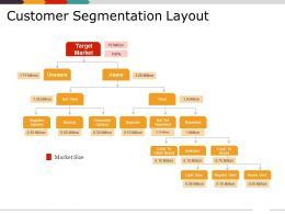 Customer Segmentation Layout Presentation Outline