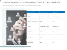 Customer Segmentation On The Basis Of Responsive And Non Responsive Profile Ppt Slides