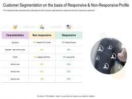 Customer Segmentation On The Basis Of Responsive Non Responsive Profile Cross Selling Strategies Ppt Slides