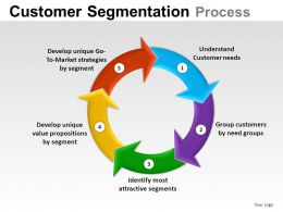 Customer Segmentation Powerpoint Presentation Slides