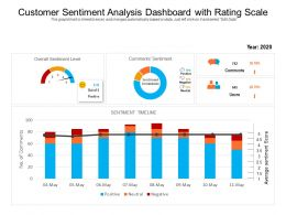 Customer Sentiment Analysis Dashboard With Rating Scale