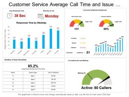 Customer Service Average Call Time And Issue Resolution Timeline Dashboard