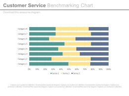 Customer Service Benchmarking Chart Ppt Slides