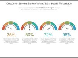 Customer Service Benchmarking Dashboard Percentage Ppt Slides