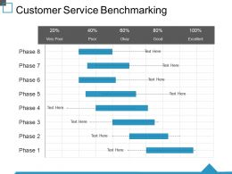Customer Service Benchmarking Ppt Samples
