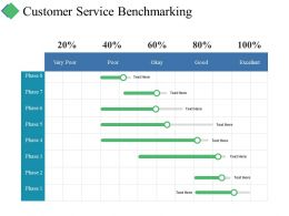 Customer Service Benchmarking Ppt Summary Format