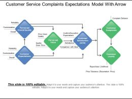 Customer Service Complaints Expectations Model With Arrows