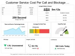 Customer Service Cost Per Call And Blockage Dashboard