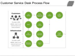 Customer Service Desk Process Flow Presentation Design