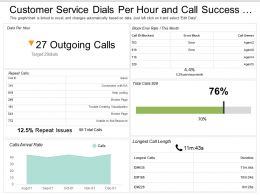 Customer Service Dials Per Hour And Call Success Rate Dashboard