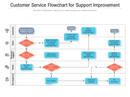 Customer Service Flowchart For Support Improvement