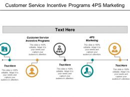 Customer Service Incentive Programs 4ps Marketing Business Decision Making Cpb