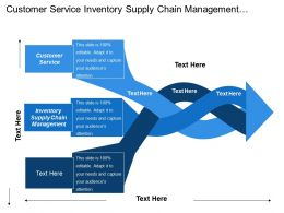 Customer Service Inventory Supply Chain Management Finance Administration