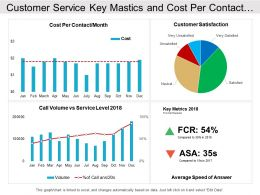 Customer Service Key Mastics And Cost Per Contact Dashboard