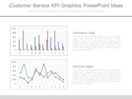 Customer Service Kpi Graphics Powerpoint Ideas