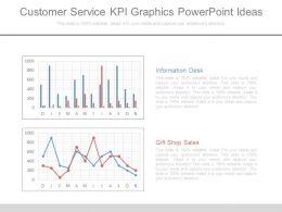 Customer Service Kpi Graphics Powerpoint Ideas