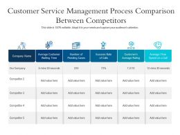 Customer Service Management Process Comparison Between Competitors