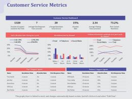 Customer Service Metrics Rate Ppt Powerpoint Presentation Picture