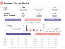 Customer Service Metrics Tony Seelig Ppt Powerpoint Presentation File Inspiration